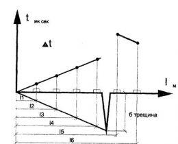 Пособие по оценке физического износа зданий
