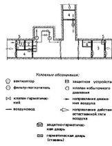 СНиП 2.01.54-84 (1998)