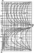 СНиП 2.02.02-85