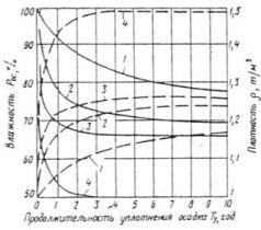 СНиП 2.04.02-84 (с изм. 1 1986, попр. 2000)
