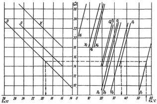 СНиП 2.04.05-91 (2000)
