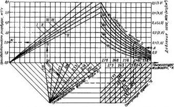 СНиП 2.04.08-87 (1999)