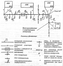 СНиП 3.05.02-88 (1994)