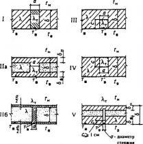 СНиП II-3-79 (1998)