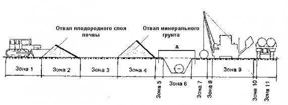 СП 104-34-96
