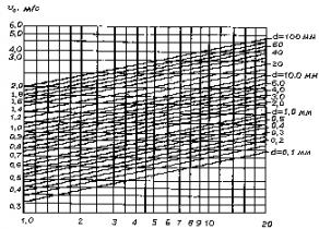 СП  32-102-95