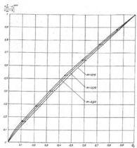 СП  41-101-95