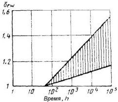 СТ СЭВ 5060-85