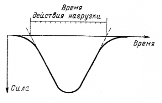 СТ СЭВ 5497-86