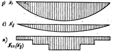 ТСН 22-301-98 Пермской области