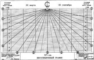 ТСН 23-303-99 (МГСН 2.05-99)