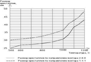 влияние степени закристаллизованности периклаза на свойства магнезиального вяжущего