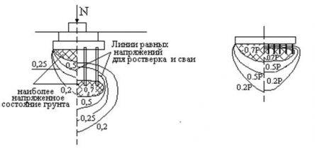 № 20 Проектирование свайных фундаментов