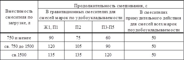 776887_C40B3_prigotovlenie_betonnoy_smesi_organizaciya_skladirovaniya_sos