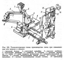 Белов В.В. Конспект лекций по курсу Вяжущие вещества