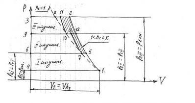 Лекция №11Теоретический процесс многоступенчатого компрессор