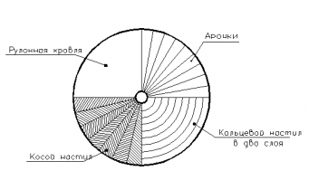 Лекция  12 Пространственные деревянные конструкции