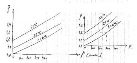 Лекция №13 сжатие реальных газов
