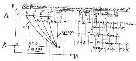 Лекция №2 Газы и основные термодинамические зависимости