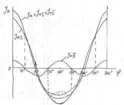 Лекция №2 Силы инерции при возвратно-поступательном движении