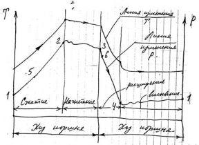 Лекция №7 Потери газа через неплотности в компрессоре