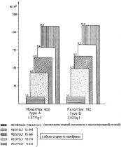 4. Геомембраны в сравнении с геотекстилем:
