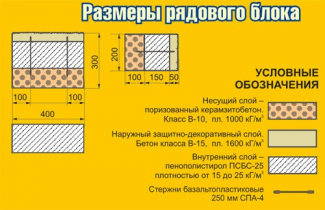 Блоки стеновые Теплостен