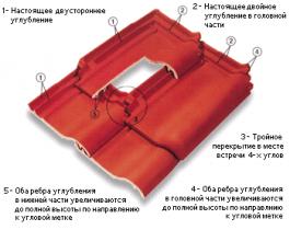 Черепица керамическая ERLUS плоская Е 58 и Е 58 МАХ