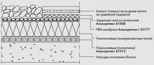 Кровельные ПВХ-мембраны Алькорплан F поставляются в рулонах на поддонах.