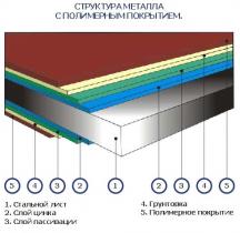 Кровля-рулон фальцевая металлооцинкованная с полимерным покрытием Knudson