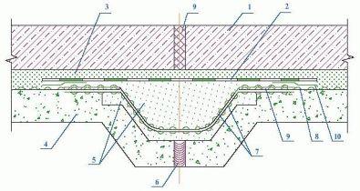 Мембраны системы Тефонд Деформационный шов в днище
