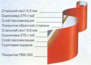Металлочерепица Тип 1/1025 Векман(WECKMAN)