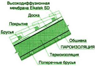ПАРОИЗОЛЯЦИОННЫЕ МАТЕРИАЛЫ Применение пароизоляционных материалов