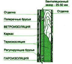 Применение изоляционных материалов для стеновых конструкций