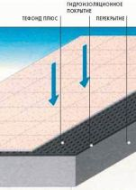 Раздел С 1.10 Плоские крыши Защита и двойная гидроизоляция