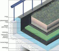 Раздел С 1.11 Тефонд Дрейн Плюс Висячие Сады Дренаж, гидроизоляция и защита от корней