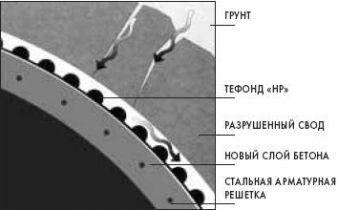 Раздел С.3.4 Тефонд НР Туннели Гидроизоляция и распределение нагрузки