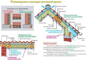 Рекомендуемое применение пароизоляций в зависимости от количества крепующих материалов потолка, проникающих через пароизоляции