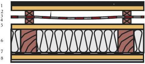 Рекомендуемые структуры кровельного кожуха наклонной кровли -применение подкровельных пленок ЮТАФОЛ Д и ЮТАКОН