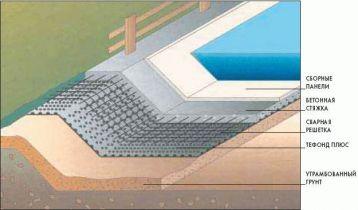 С.3 Крупномасштабные работы Тефонд Плюс Раздел С.3.1 Строительство каналов Гидроизоляция