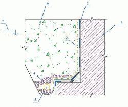 Тефонд DRAIN PLUS Гидроизоляция и дренаж стены фундамента при наличии грунтовых вод