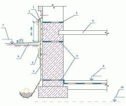 Тефонд PLUS Гидроизоляция подвалов от грунтовой капиллярной влаги