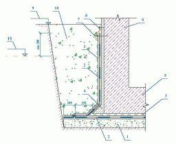 Тефонд PLUS Гидроизоляция тоннеля при наличии грунтовых вод