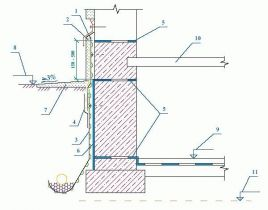 Тефонд PROTECT Защита битуминозной гидроизоляции подвалов от механических повреждений