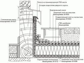 ТеплоизоляцияПлитный утеплитель укладывается в соответствии с рекомендациями его производителя.