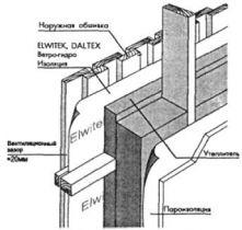 Устройство и принципы работы утепленной конструкции