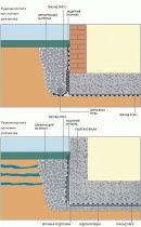 Защита фундаментов и плит, находящихся в контакте с грунтом Раздел С.1.6 Гидроизоляция Проблема