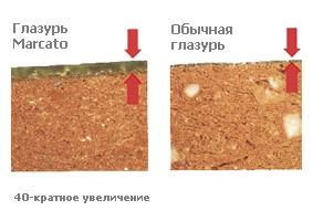 Черепица керамическая Meyer-Holsen Dacapo (Дакапо)