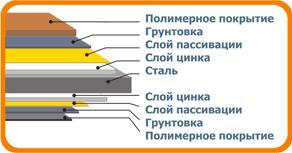 Металлочерепица ТАКОТТА