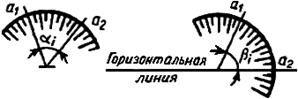 ГОСТ 26433.2-94